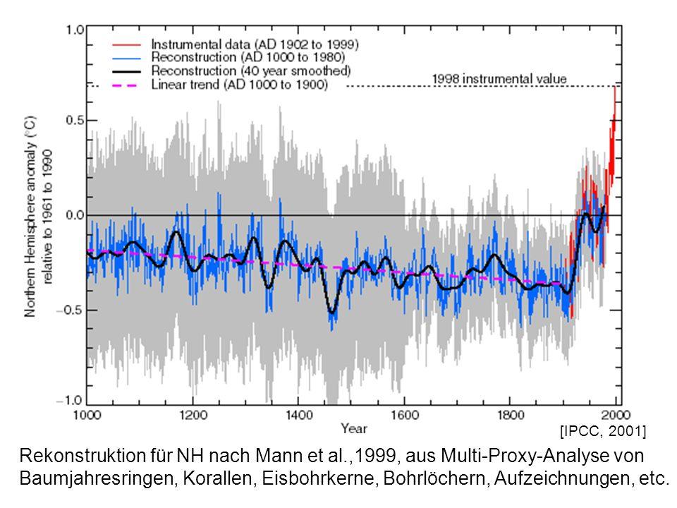 [IPCC, 2001] Rekonstruktion für NH nach Mann et al.,1999, aus Multi-Proxy-Analyse von.